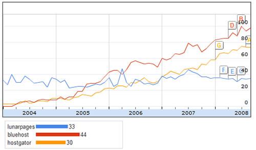 Search volumes comparison: Bluehost vs Hostgator vs Lunarpages