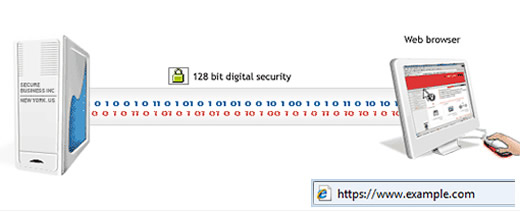 Encrypted data in SSL server