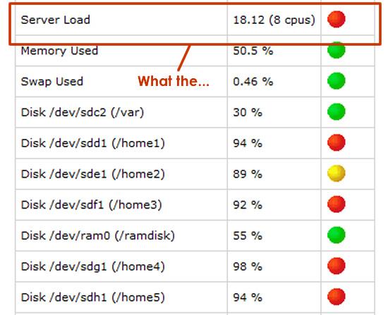 Bluehost server status - overloaded!