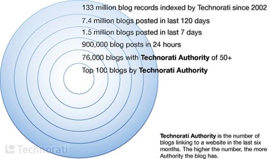 Technorati graphics