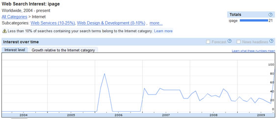 iPage related search trends on Google Insights