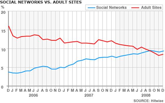 Social Media vs Porn