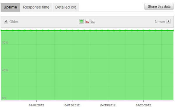 Web Hosting Uptime