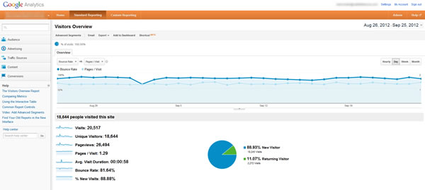 Bounce Rate View On Google Analytics