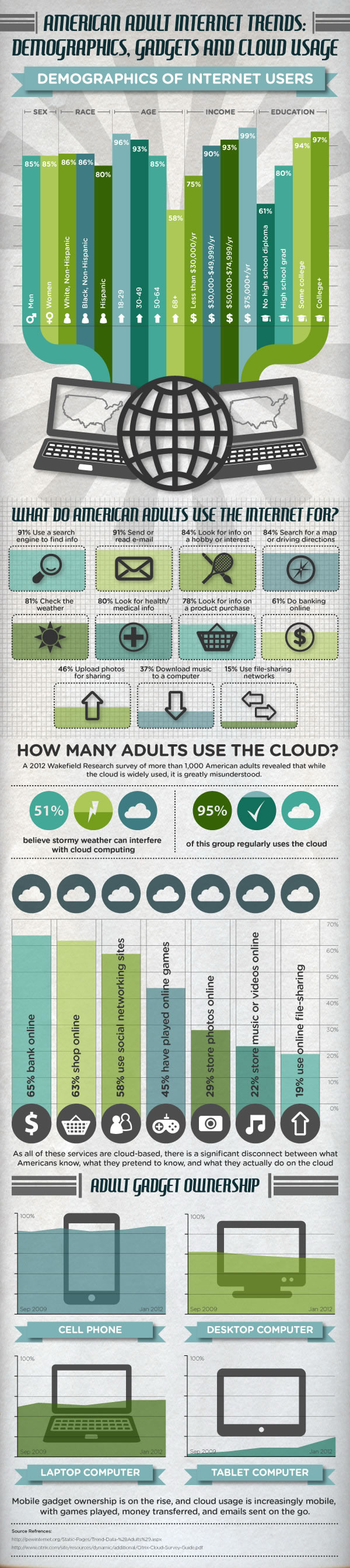 Cloud Hosting Infographic