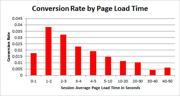 Site Loading Time vs Conversion Rate