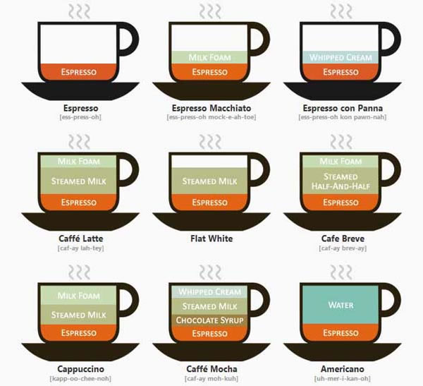 Coffee Coffee Drinks Illustrated