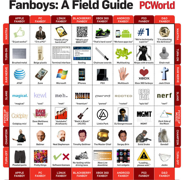 Guía de campo de PC World Fan Boys