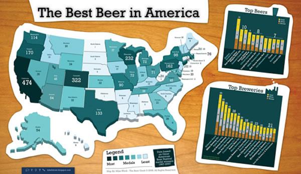La mejor cerveza en América