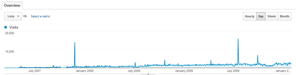 BloggingTips Traffic Spikes