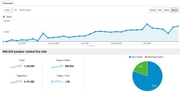 BloggingTips Traffic