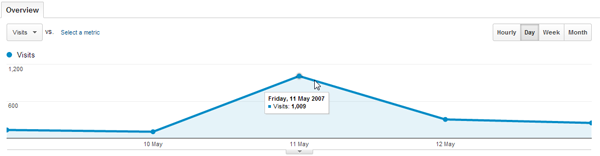 John Chow Traffic Spike