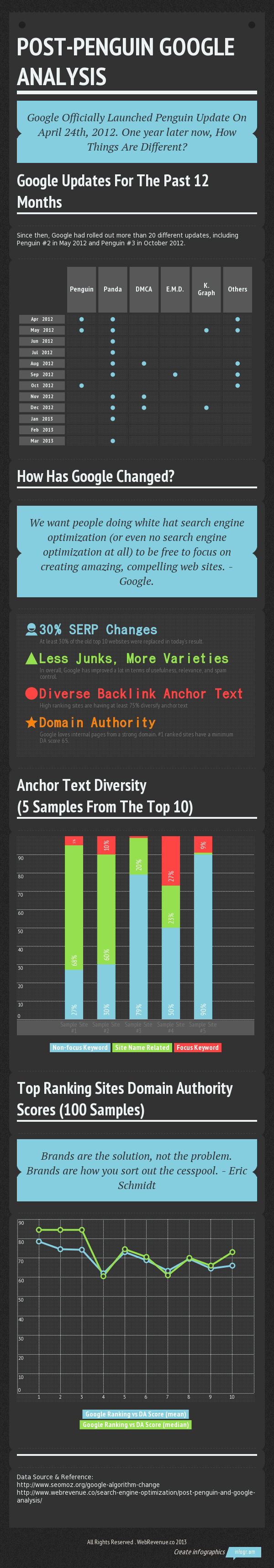 Google SEO Analysis Infographic