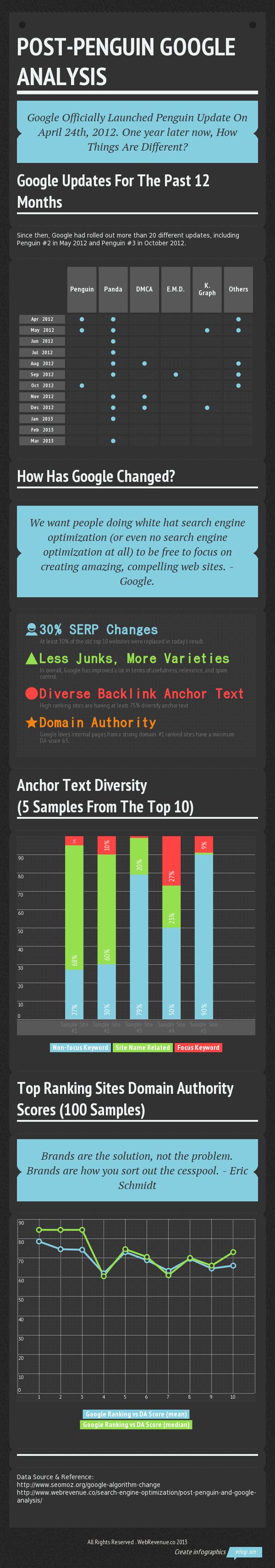 Google SEO Analysis Infographic
