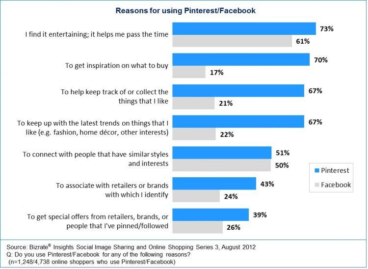 stats social media