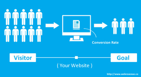 About Conversion Rate