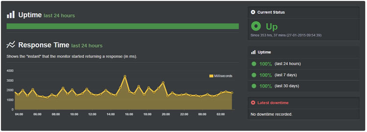 Hostgator uptime (Jan 10 - 11 Feb, 2015) - test site hosted on Hostgator has been staying up for more than 780 hours.