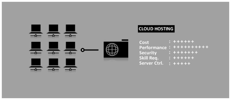 Wat is Cloud Hosting?