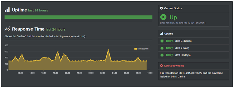 Skor Uptime CoolHandle (Oktober 20th - November 21st, 2014)