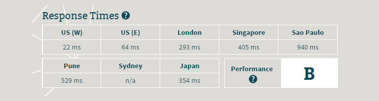Hostgator Server Speed - Response speed below 70 ms in United States, 293 ms for London, and 354 ms for Japan.