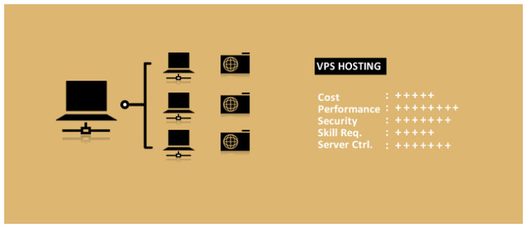 Wat is VPS Hosting