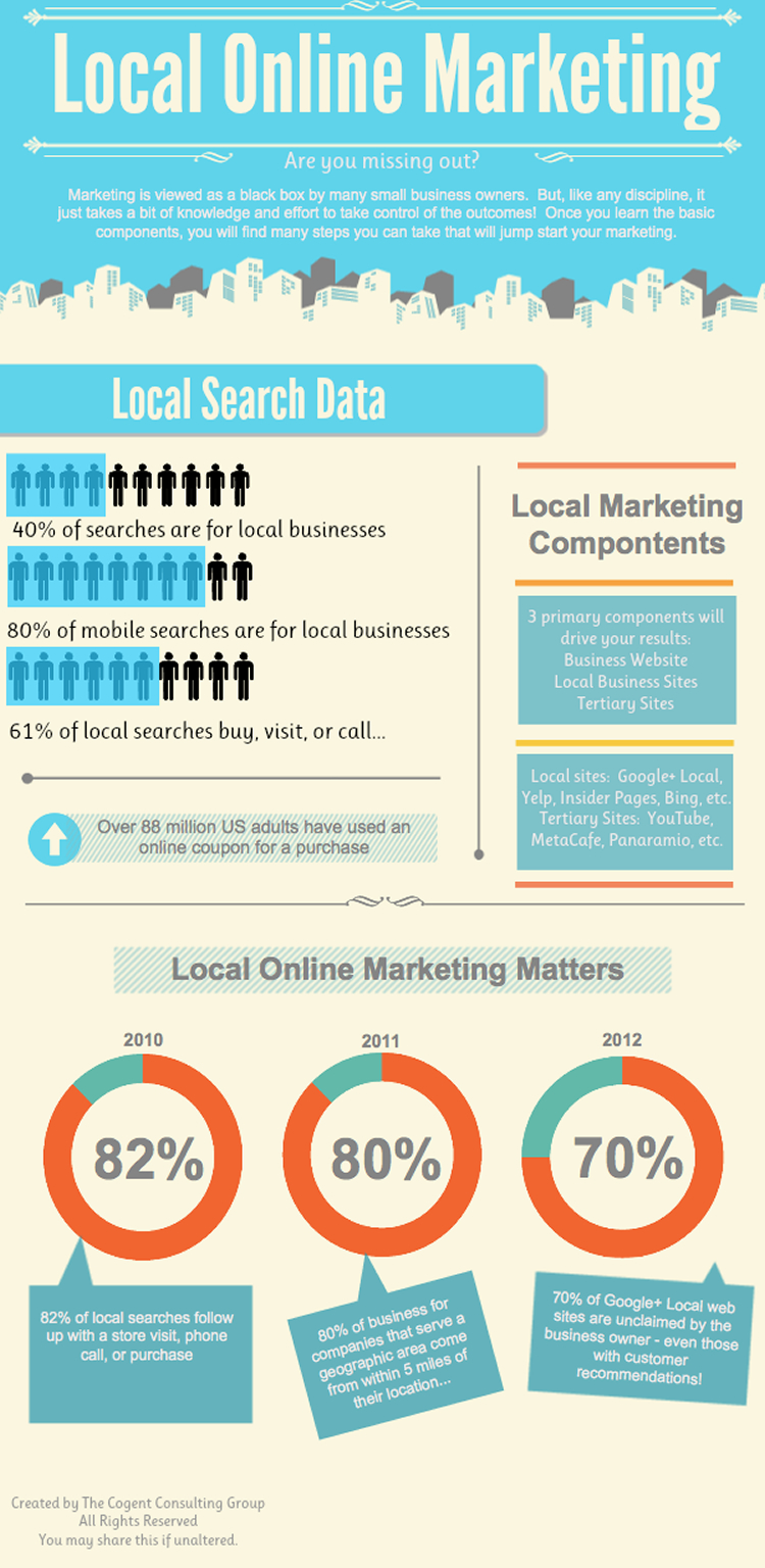 Local Online Marketing
