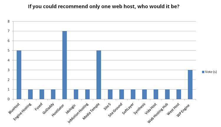 web hosting votes