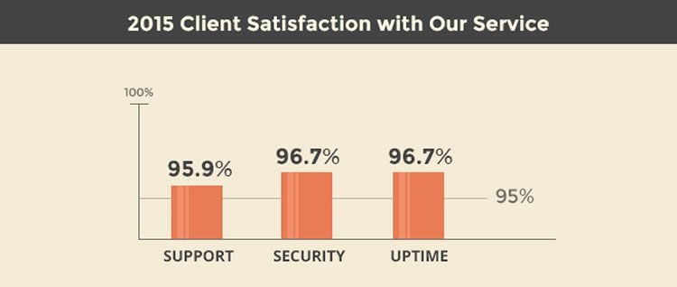siteground client survey 2015