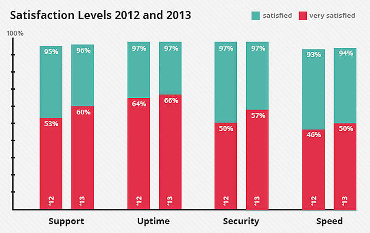 siteground customer survey 1