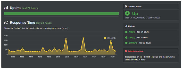 siteground uptime dec 2014