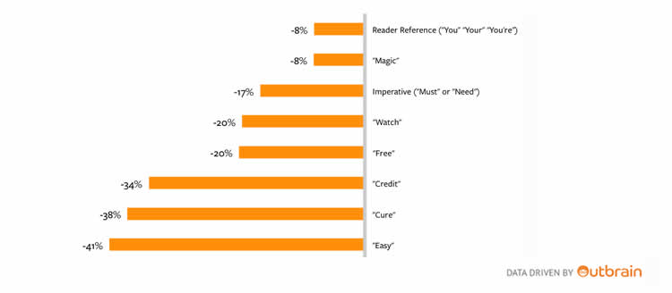 Outbrain's data demonstrates that readers are becoming more savvy to the spammy tactics used by some advertisers. According to their study, titles with the following words (Free, easy, etc) get lower engagement.
