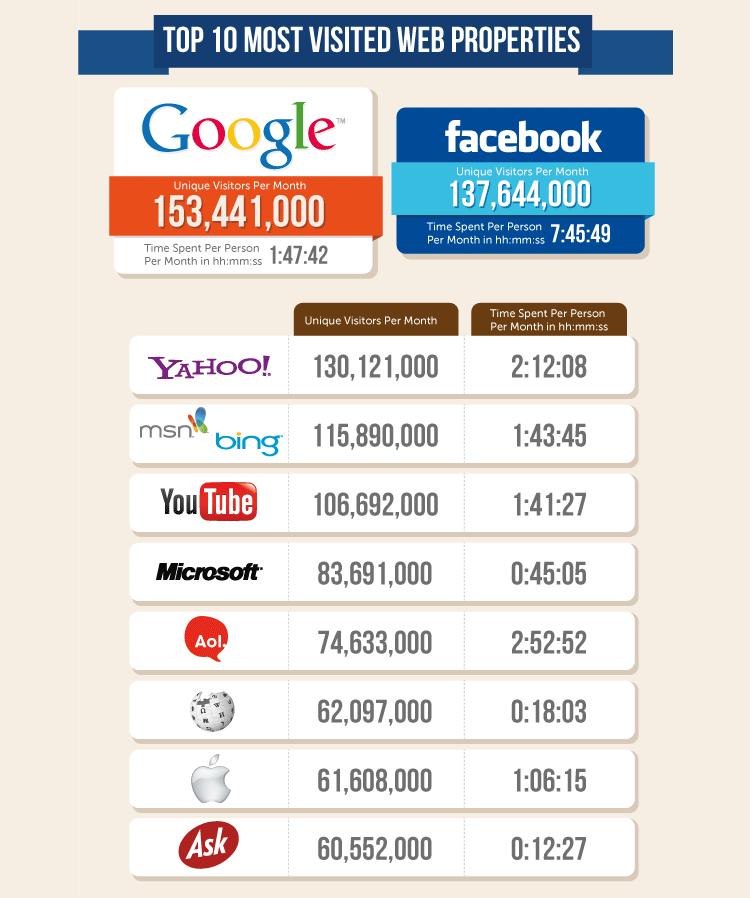 top 10 web properties