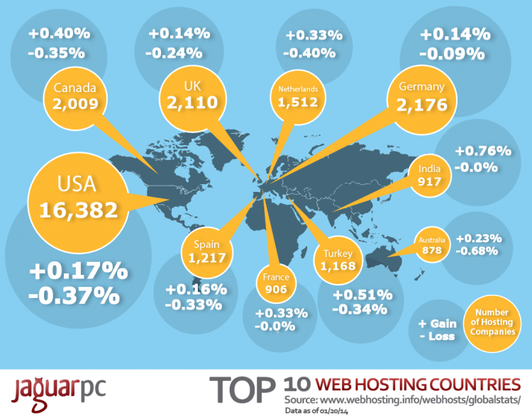 Top 10 Web Hosting Countries (Updated)