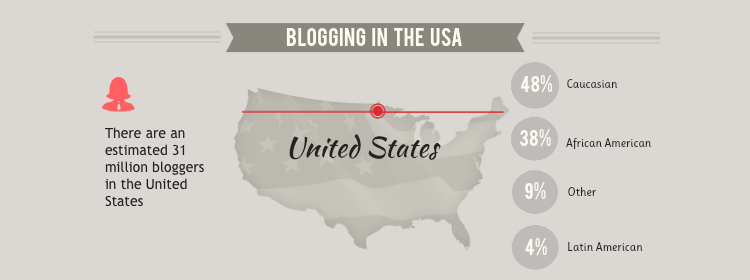 المدونات في الولايات المتحدة الأمريكية