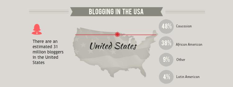 viết blog ở usa
