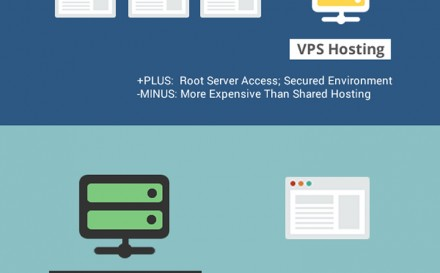 Shared vs. VPS, Dedicated, and Cloud Hosting [infographic]