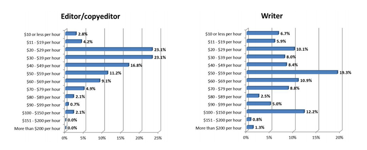 Writer and Editor Hourly Rates (according to Freelance Industry Report 2012).