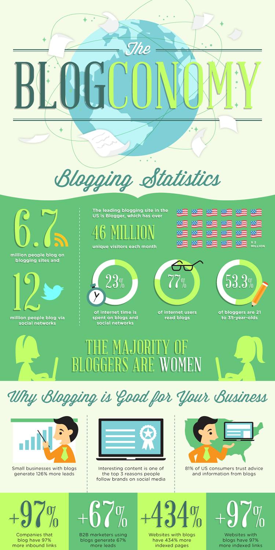 blogconomy