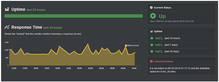 InMotion Hosting Uptime Score (Past 30 days, March - April 2014)