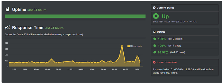 Rose Hosting Uptime Score (Maret - April 2014): 99.97%
