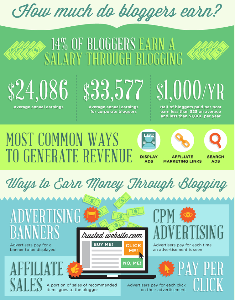 Blogconomy - Infographic credit: Ignite Spot