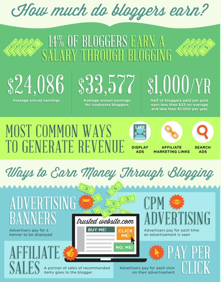 Blogconomy - Tín dụng Infographic: Ignite Spot