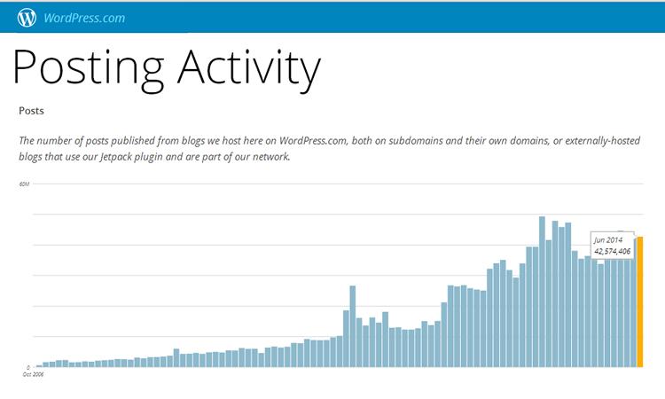 WordPress.com post stats for June 2014.