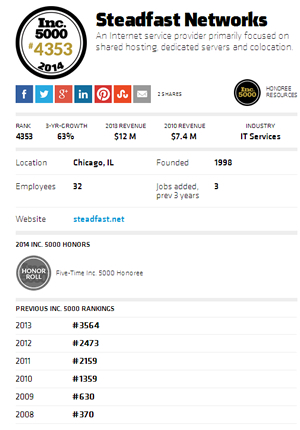 Steadfast ranks #4353 in Inc. 5000 in 2014.