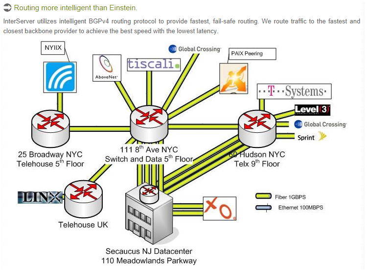 Protocole de routage interserveur (source: http://www.interserver.net/facility.html)