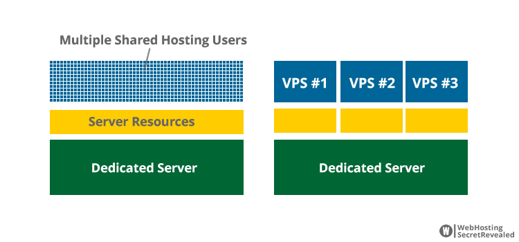 What is VPS hosting? The biggest difference between a shared and VPS hosting is how server resources are being shared. Note that dedicated server resources (such as RAM and CPU power) are allocated to each VPS slice.