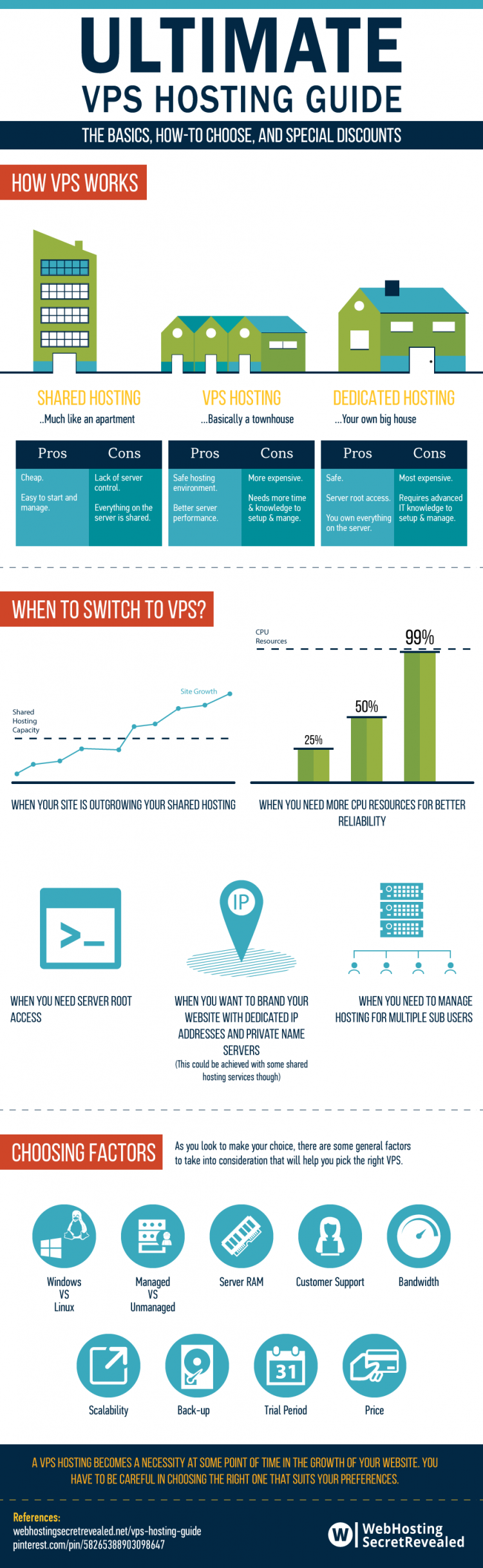 VPS Hosting Guide - infographic