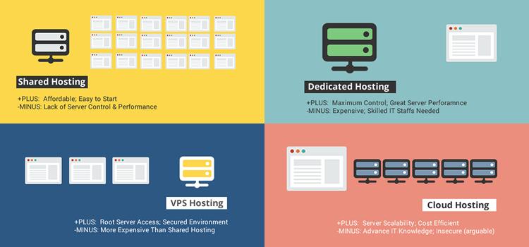 Voors vs. nadelen: VPS in vergelijking met shared, dedicated en cloud hosting.