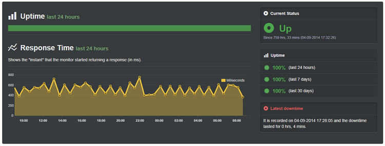SiteGround Hosting past 30 days uptime score (September 2014)