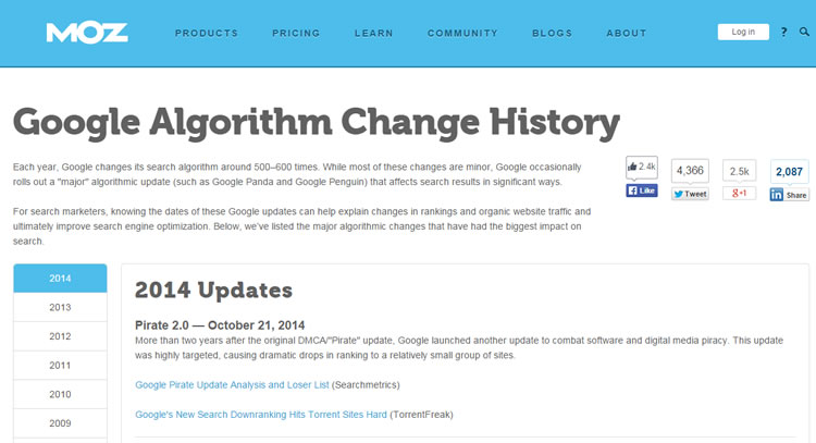One of Moz's evergreen content - Google Algo Change History - accumulated more than 10,000 social media shares over time.